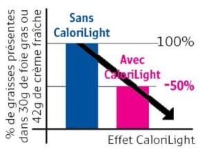 Calorilight avis et test