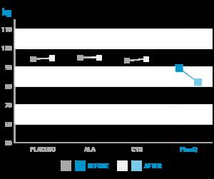 graphique-comparatif-de-perte-de-poids-en-kg-a-lacy-reset-principe -actif-de-phenq