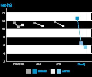 graphique-perte-de-poids-en-pourcentage-a-lacy-reset-principe-actif-phenq