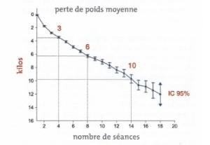 graphique-perte-de-poids-luxopuncture