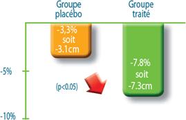 graphique-resultat-perte-en-centimetre-lipofeine-capteur-de-graisse