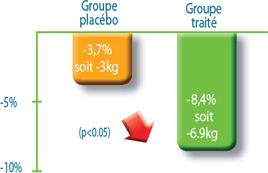 graphique-resultat-perte-en-kilos-lipofeine-capteur-de-graisse