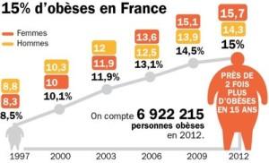 Anneau gastrique surpoids et obésité
