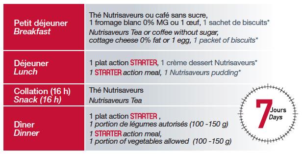phase-starter-regime-minceur-nutrisaveurs