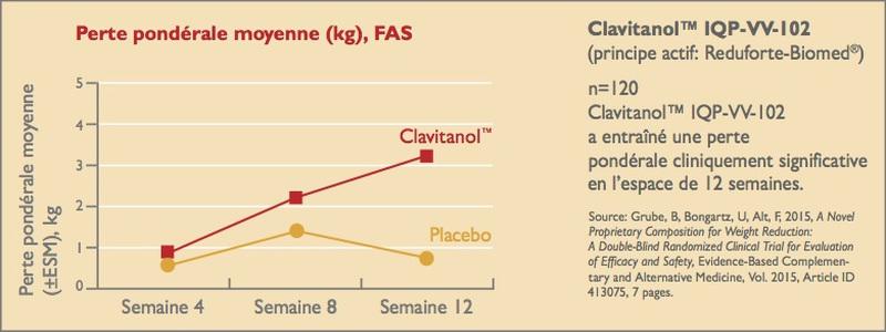 resultats-des-etudes-cliniques-clavitanol™-iqp-vv-102-ingredient-de-xls-extra-fort