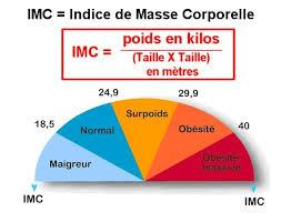 indice-de-masse-corporelle ballon gastrique