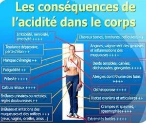 Spirulin Plus acidite effets